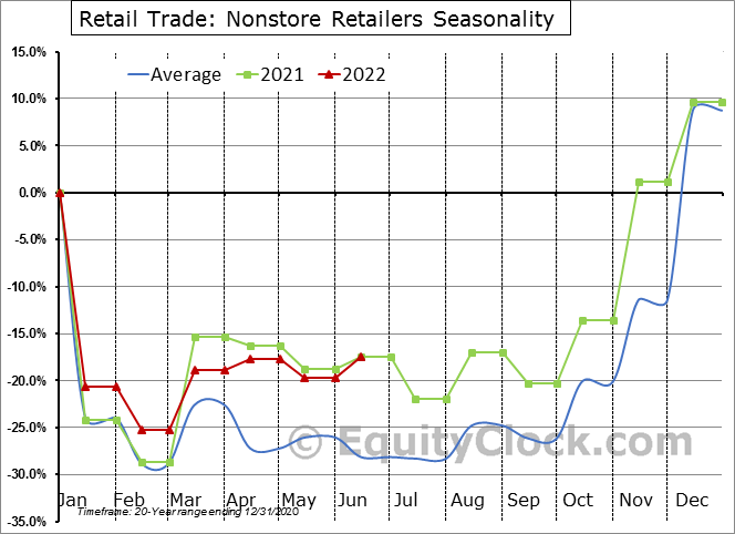 Retail Trade: Nonstore Retailers Seasonal Chart