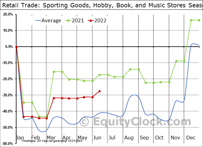 Retail Trade: Sporting Goods, Hobby, Book, and Music Stores Seasonal Chart