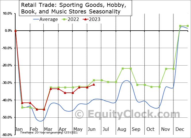 Retail Trade: Sporting Goods, Hobby, Book, and Music Stores Seasonal Chart