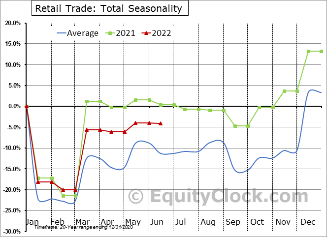 Retail Trade: Total Seasonal Chart