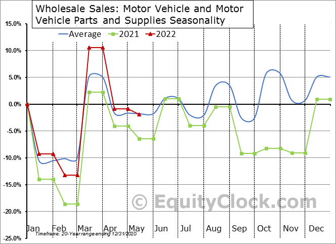 Motor Vehicle and Motor Vehicle Parts and Supplies Seasonal Chart