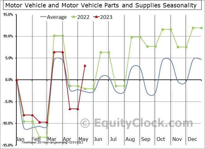 Motor Vehicle and Motor Vehicle Parts and Supplies Seasonal Chart