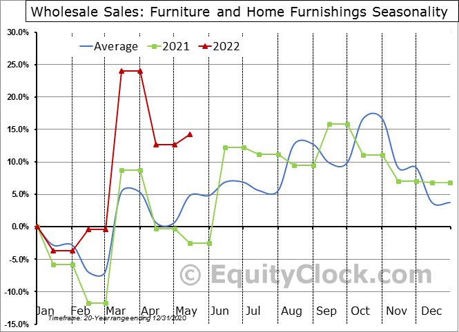 Furniture and Home Furnishings Seasonal Chart