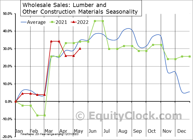 Lumber and Other Construction Materials Seasonal Chart