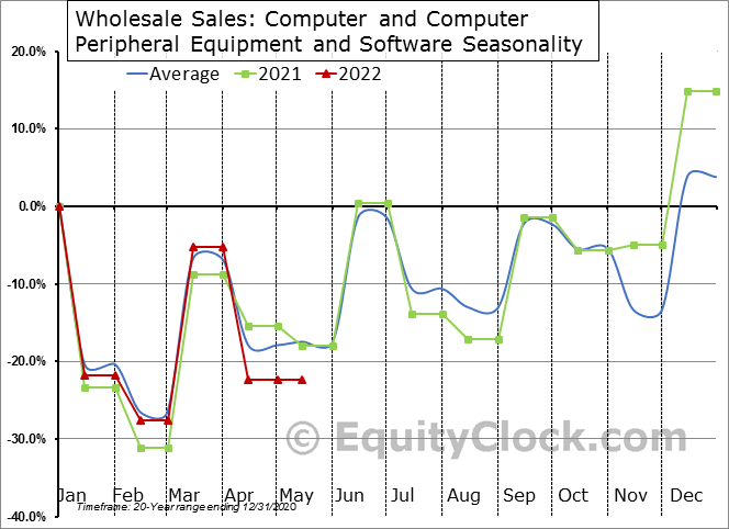 Computer and Computer Peripheral Equipment and Software Seasonal Chart