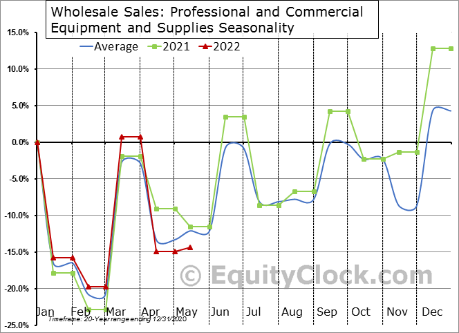 Professional and Commercial Equipment and Supplies Seasonal Chart