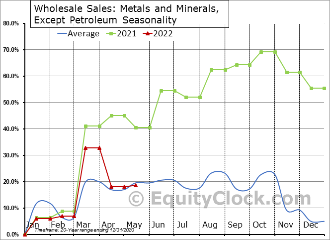 Metals and Minerals, Except Petroleum Seasonal Chart