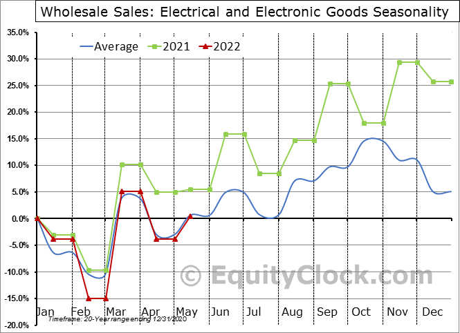 Electrical and Electronic Goods Seasonal Chart