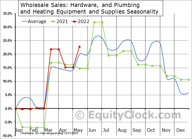 Hardware, and Plumbing and Heating Equipment and Supplies Seasonal Chart