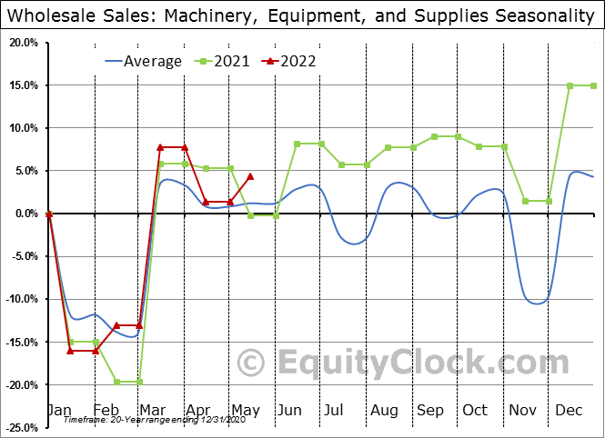 Machinery, Equipment, and Supplies Seasonal Chart