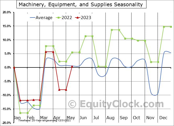 Machinery, Equipment, and Supplies Seasonal Chart