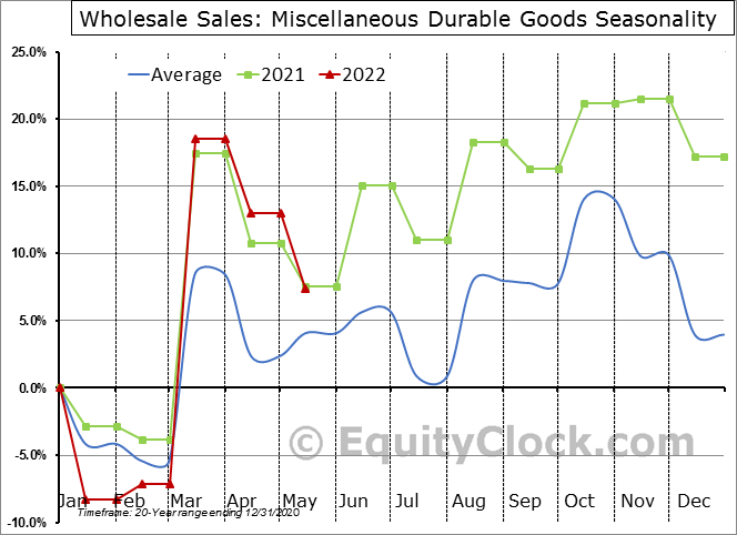 Miscellaneous Durable Goods Seasonal Chart