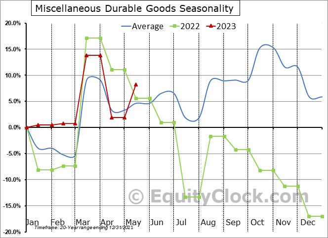 Miscellaneous Durable Goods Seasonal Chart