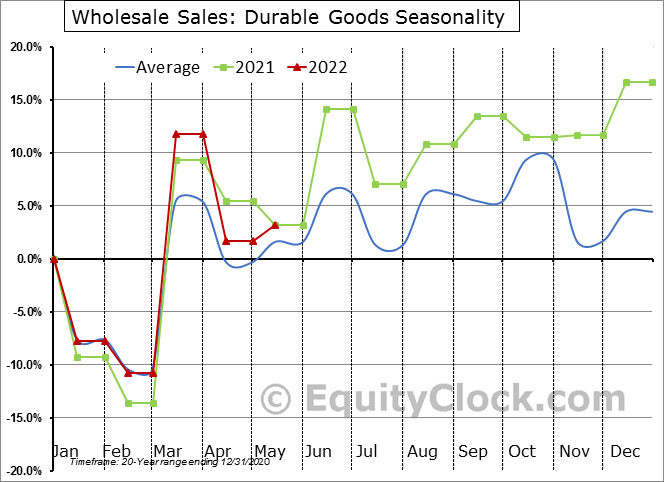 Durable Goods Seasonal Chart