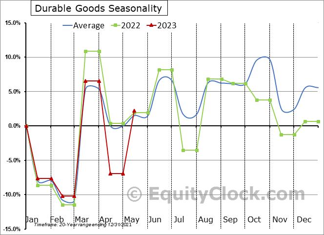 Durable Goods Seasonal Chart