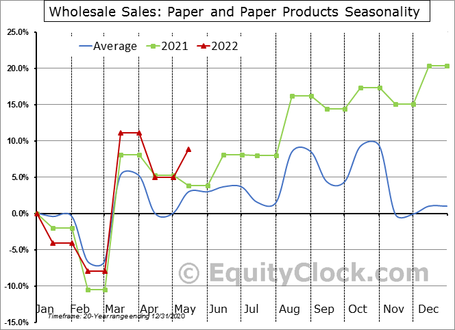 Paper and Paper Products Seasonal Chart