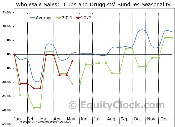 Drugs and Druggists' Sundries Seasonal Chart