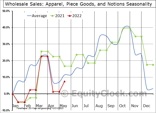 Apparel, Piece Goods, and Notions Seasonal Chart