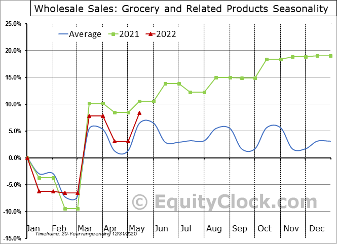 Grocery and Related Products Seasonal Chart