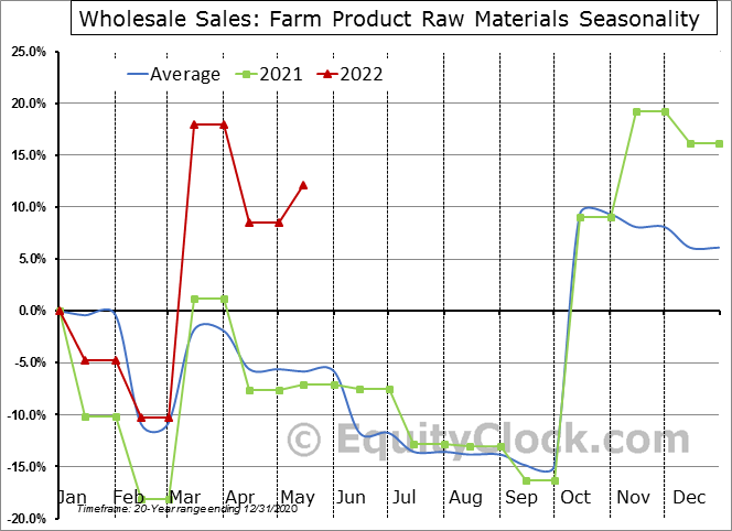 Farm Product Raw Materials Seasonal Chart
