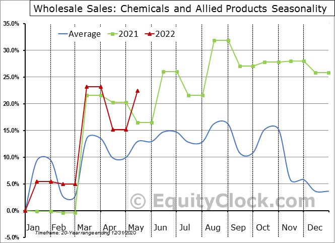 Chemicals and Allied Products Seasonal Chart