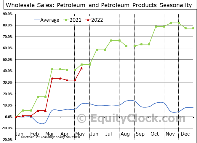 Petroleum and Petroleum Products Seasonal Chart