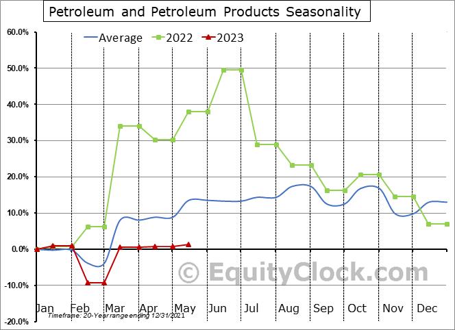 Petroleum and Petroleum Products Seasonal Chart