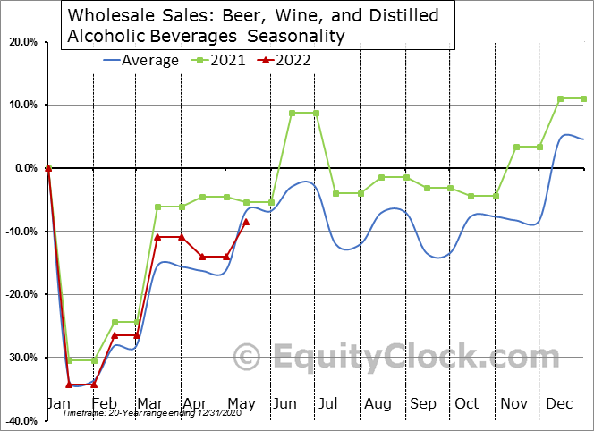 Beer, Wine, and Distilled Alcoholic Beverages Seasonal Chart