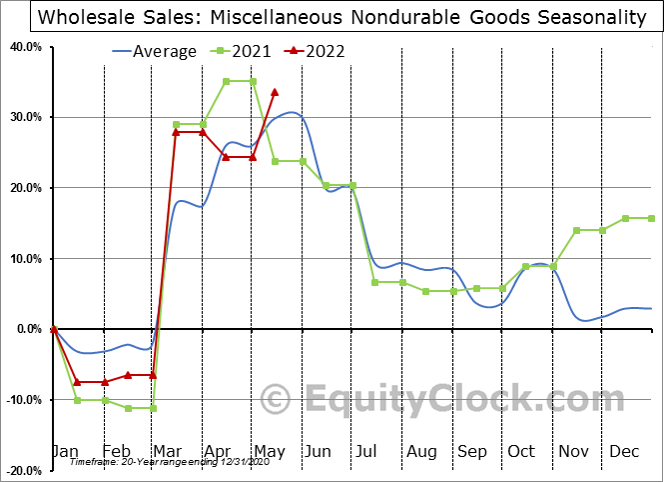 Miscellaneous Nondurable Goods Seasonal Chart