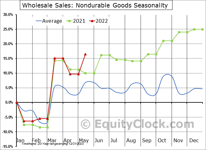 Nondurable Goods Seasonal Chart