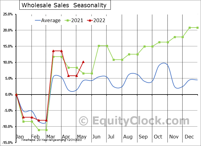 Wholesale Sales  Seasonal Chart