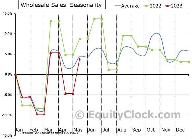 Wholesale Sales  Seasonal Chart