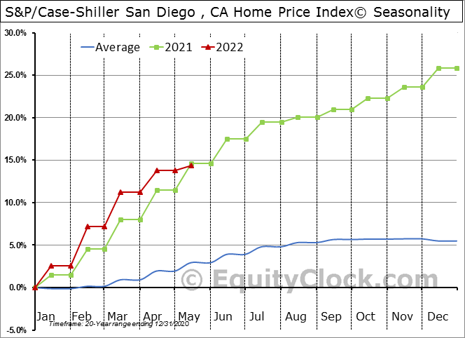 S&P/Case-Shiller CA-San Diego Home Price Index© Seasonal Chart