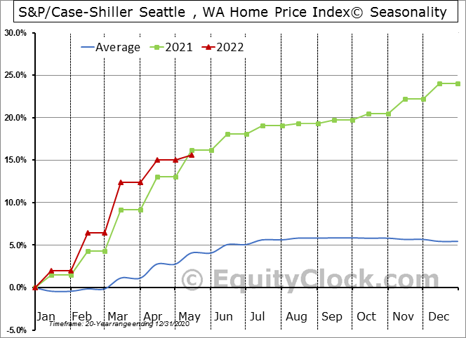 S&P/Case-Shiller Seattle , WA Home Price Index© Seasonal Chart