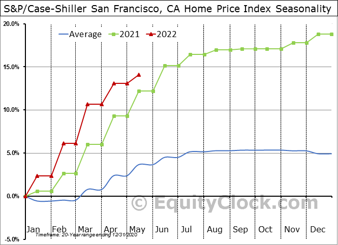 S&P/Case-Shiller CA-San Francisco Home Price Index© Seasonal Chart