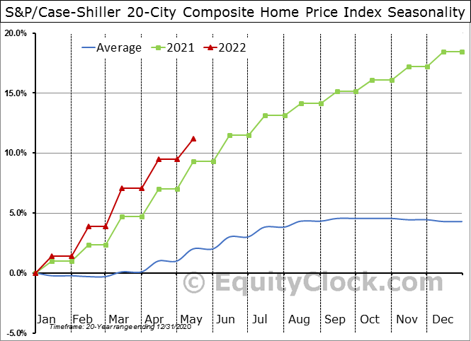 S&P/Case-Shiller 20-City Composite Home Price Index Seasonal Chart