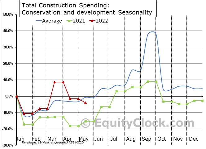Conservation and development Seasonal Chart