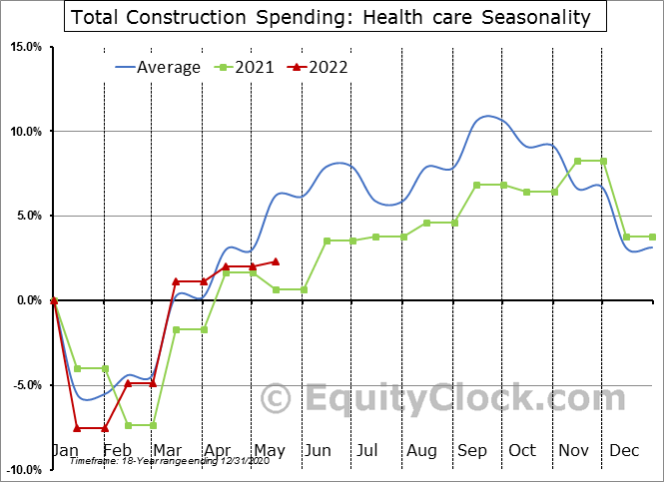 Health care Seasonal Chart