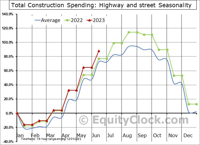 Highway and street Seasonal Chart