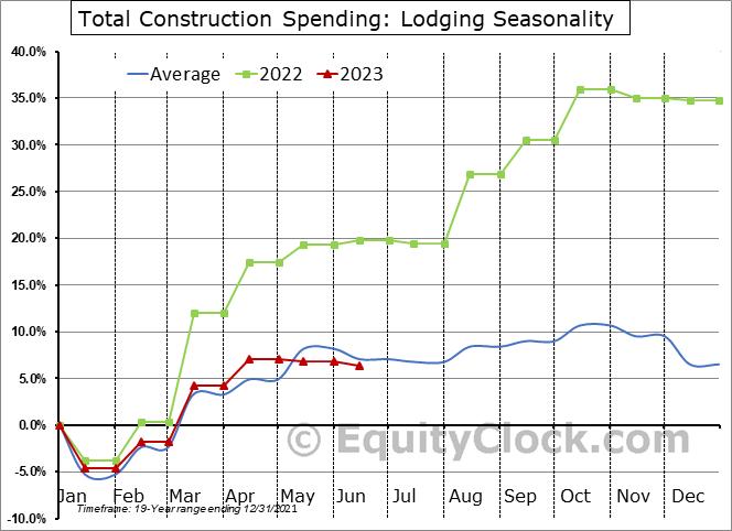 Lodging Seasonal Chart