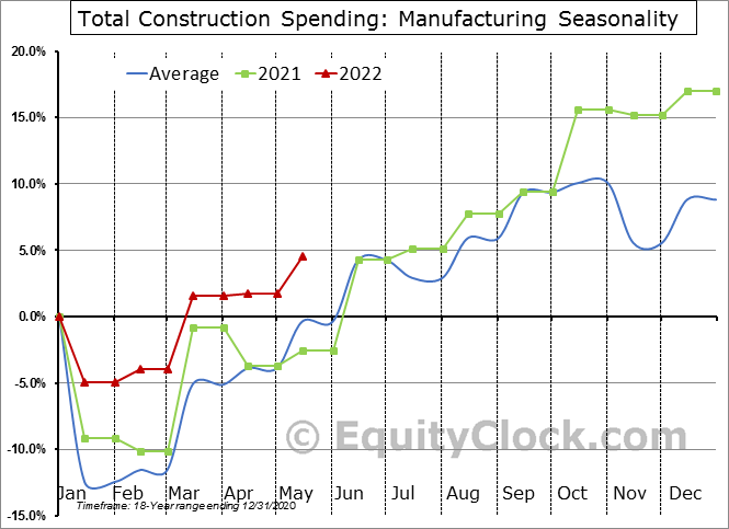 Manufacturing Seasonal Chart