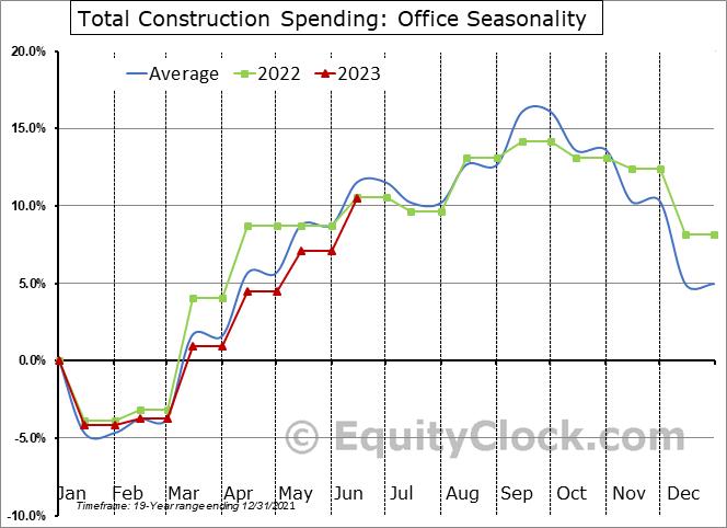 Office Seasonal Chart
