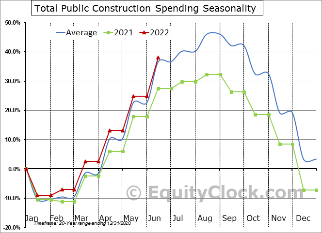 Public Construction Spending Seasonal Chart