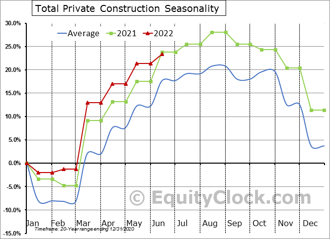 Total Private Construction Seasonal Chart
