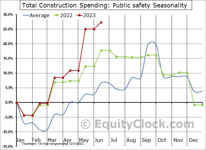 Public safety Seasonal Chart