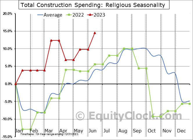 Religious Seasonal Chart