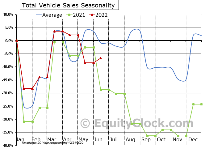 Total Vehicle Sales Seasonal Chart