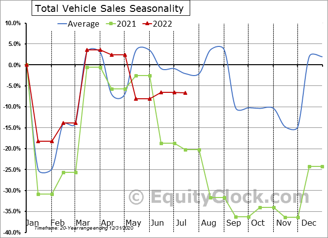 http://charts.equityclock.com/seasonal_charts/economic_data/TOTALNSA_seasonal_chart.PNG