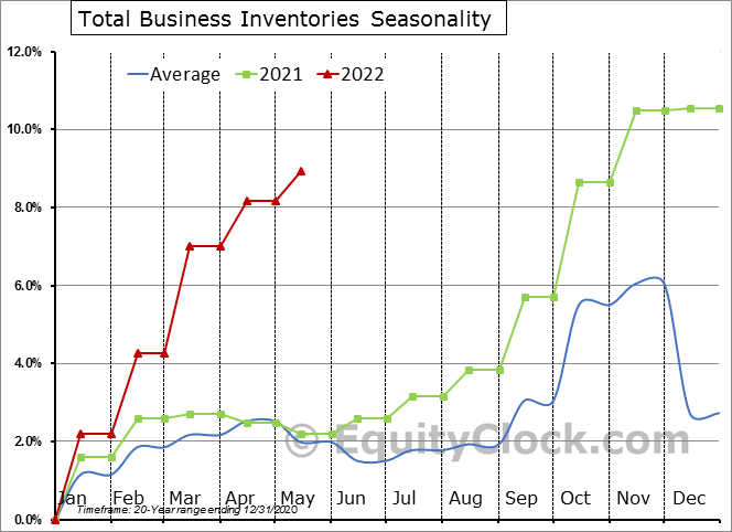 Total Business Inventories Seasonal Chart