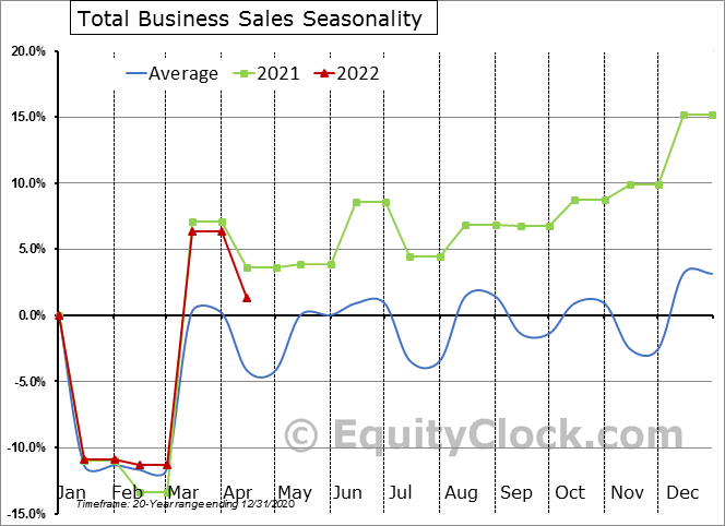 Total Business Sales Seasonal Chart